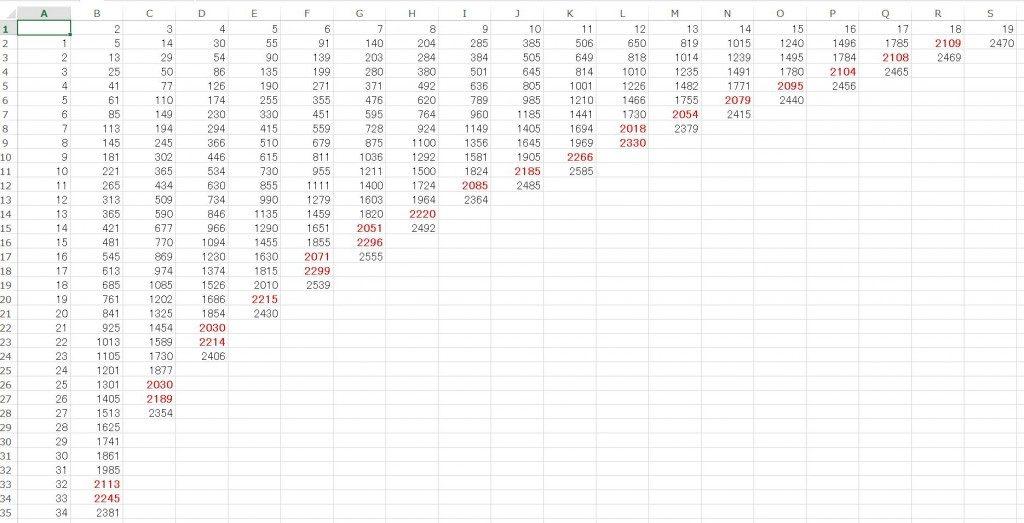 2018は7から連続した12個の数値の自乗和らしいので、似たような現象がこの先いつあるか調べてみた。その結果。(完全調査バージョン)