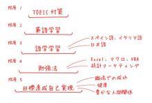エクセルマクロ達人養成塾塾長ブログ-TOEICの勉強、英語に役立ってますか?